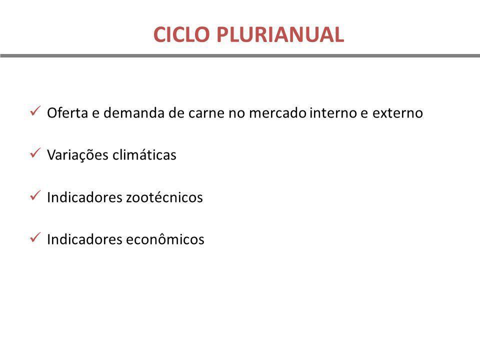 CICLO PLURIANUAL Oferta e demanda de carne no mercado interno e externo Variações climáticas Indicadores zootécnicos Indicadores econômicos