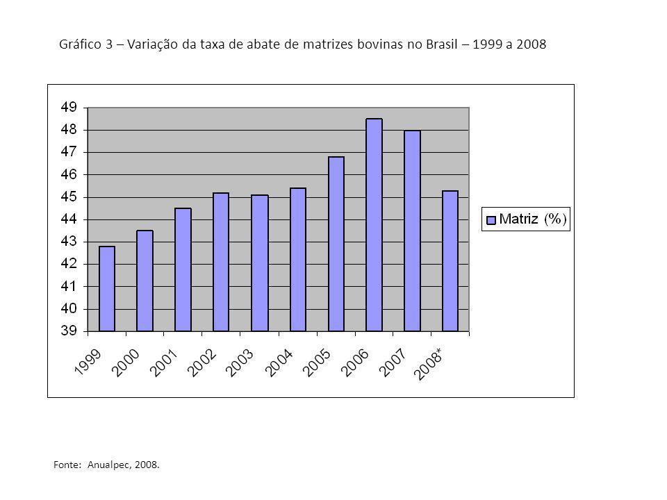 Gráfico 3 – Variação da taxa de abate de matrizes bovinas no Brasil – 1999 a 2008 Fonte: Anualpec, 2008.