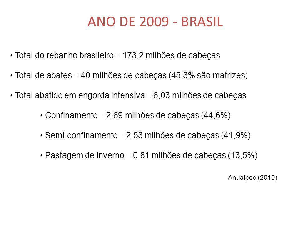 Total do rebanho brasileiro = 173,2 milhões de cabeças Total de abates = 40 milhões de cabeças (45,3% são matrizes) Total abatido em engorda intensiva