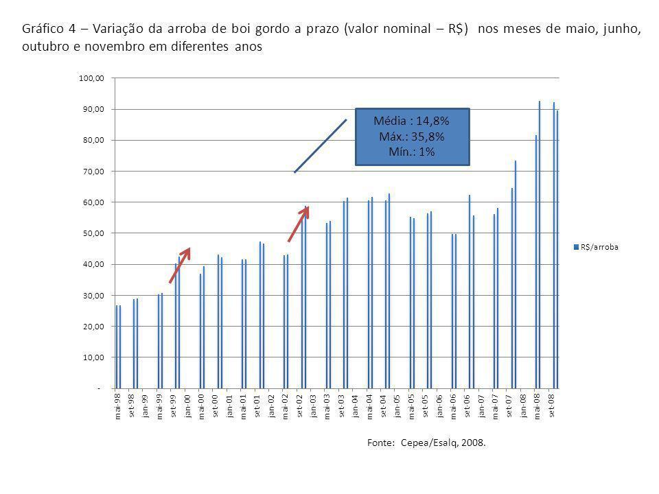 Gráfico 4 – Variação da arroba de boi gordo a prazo (valor nominal – R$) nos meses de maio, junho, outubro e novembro em diferentes anos Média : 14,8%