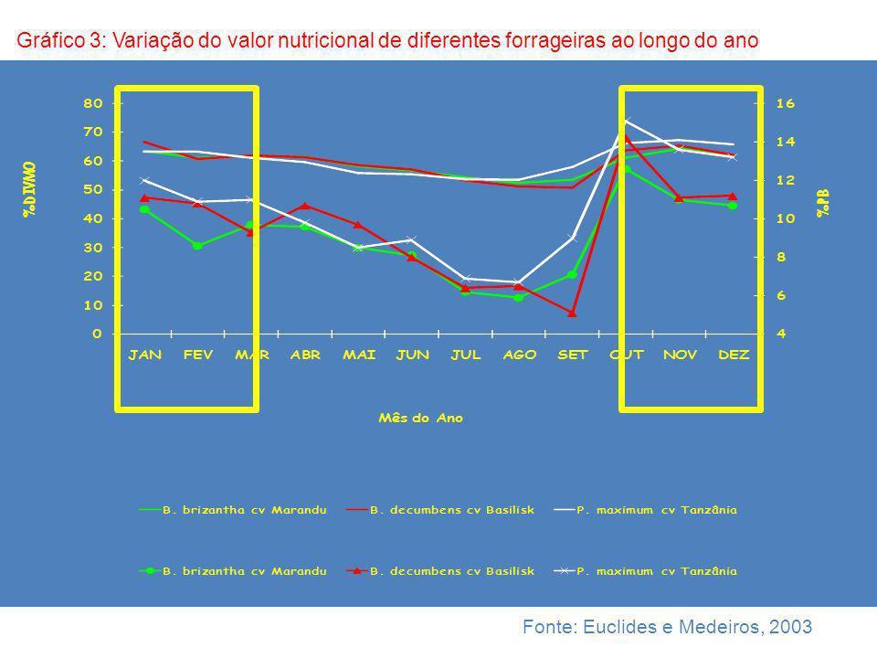 Fonte: Euclides e Medeiros, 2003 DIVMO PB Gráfico 3: Variação do valor nutricional de diferentes forrageiras ao longo do ano