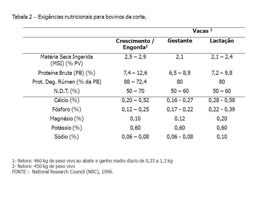 Vacas 2 Crescimento / Engorda 1 GestanteLactação Matéria Seca Ingerida (MSI) (% PV) 2,5 – 2,92,12,1 – 2,4 Proteína Bruta (PB) (%)7,4 – 12,66,5 – 8,97,