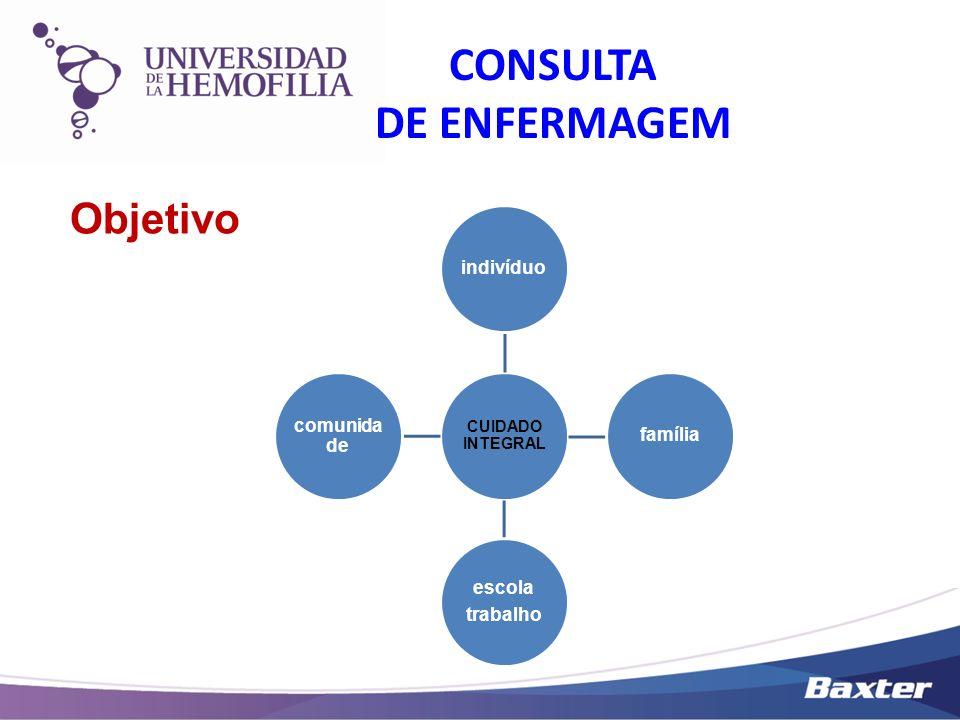CUIDADO INTEGRAL indivíduofamília escola trabalho comunida de CONSULTA DE ENFERMAGEM Objetivo