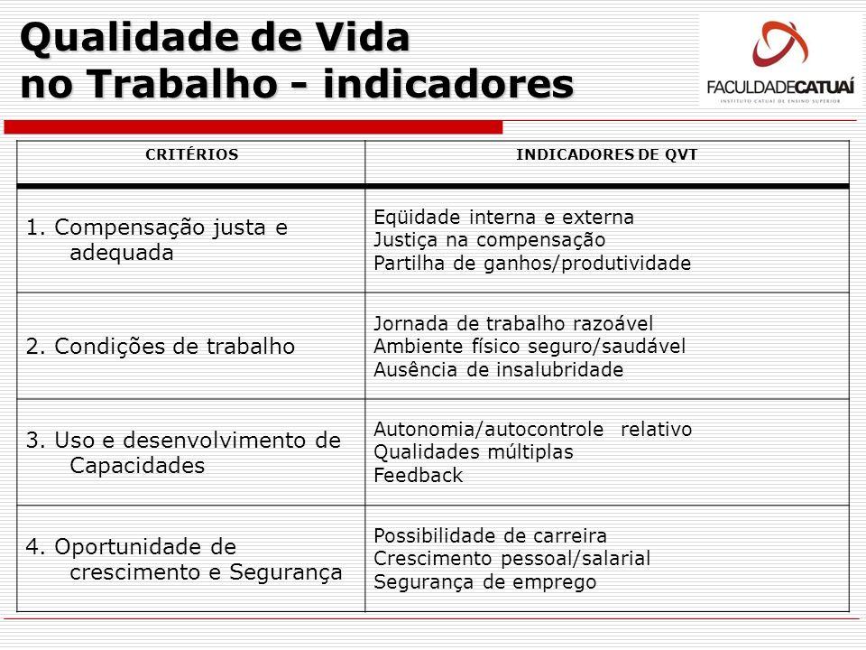 Qualidade de Vida no Trabalho - indicadores CRITÉRIOSINDICADORES DE QVT 1. Compensação justa e adequada Eqüidade interna e externa Justiça na compensa