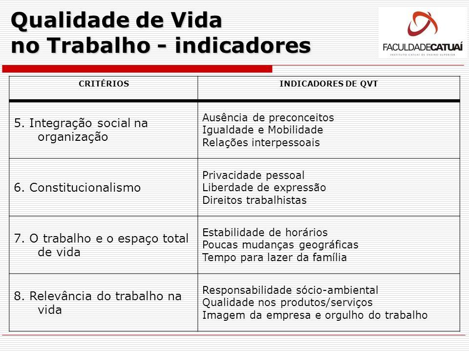 Qualidade de Vida no Trabalho - indicadores CRITÉRIOSINDICADORES DE QVT 5. Integração social na organização Ausência de preconceitos Igualdade e Mobil