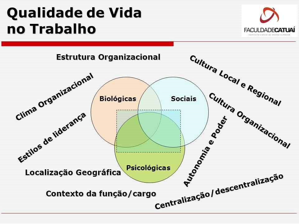 Qualidade de Vida no Trabalho BiológicasSociais Psicológicas Clima Organizacional Cultura Organizacional Estilos de liderança Localização Geográfica C