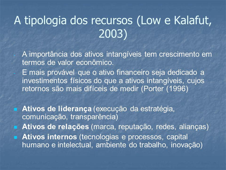 A tipologia dos recursos (Low e Kalafut, 2003) - - A importância dos ativos intangíveis tem crescimento em termos de valor econômico. - - E mais prová