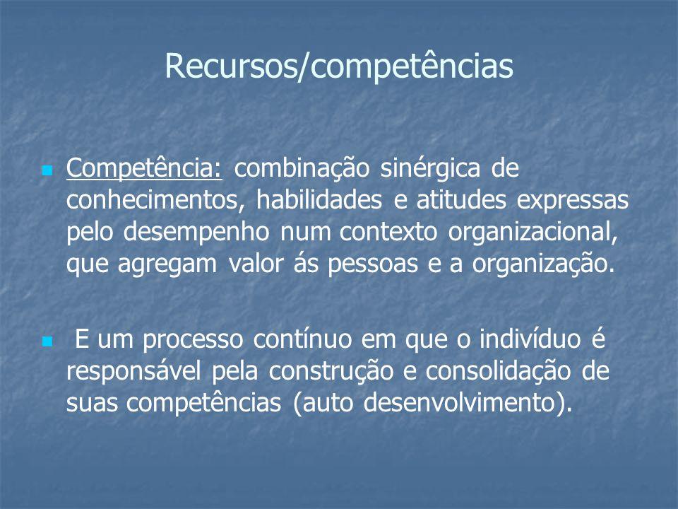 Recursos/competências Competência: combinação sinérgica de conhecimentos, habilidades e atitudes expressas pelo desempenho num contexto organizacional