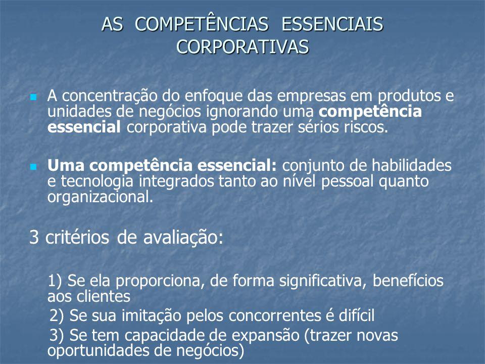 AS COMPETÊNCIAS ESSENCIAIS CORPORATIVAS A concentração do enfoque das empresas em produtos e unidades de negócios ignorando uma competência essencial