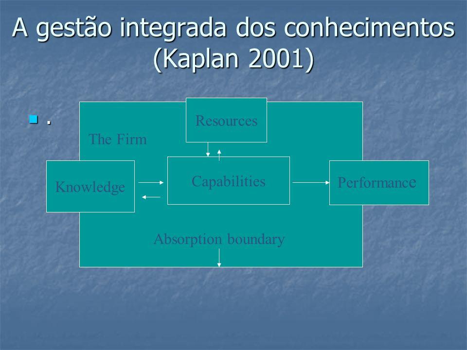 A gestão integrada dos conhecimentos (Kaplan 2001). Resources Capabilities Knowledge The Firm Performanc e Absorption boundary