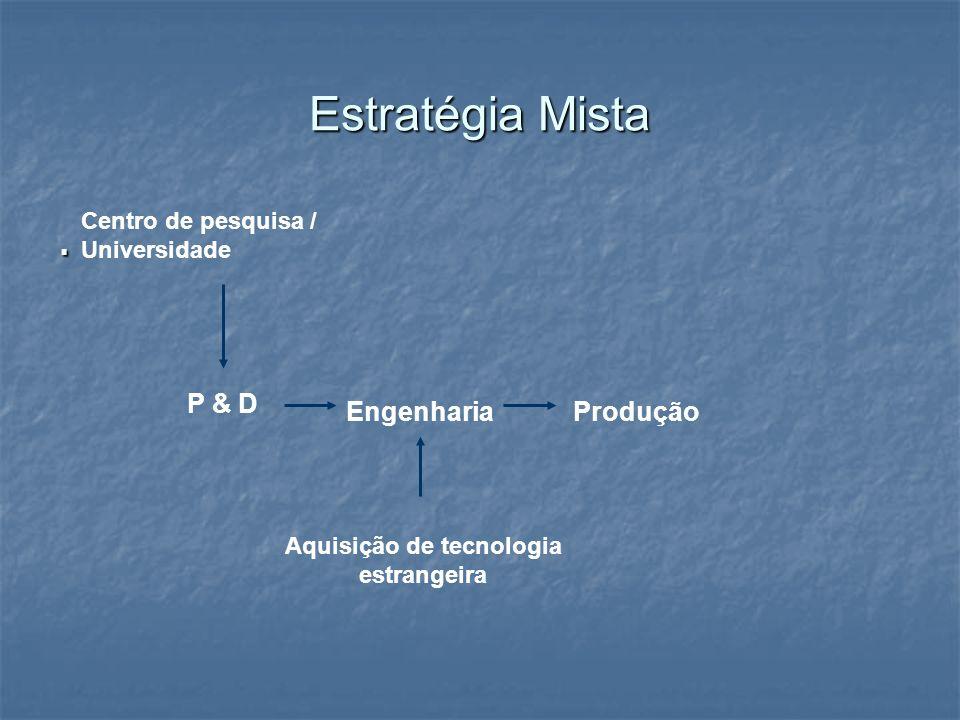 Estratégia Mista. P & D EngenhariaProdução Aquisição de tecnologia estrangeira Centro de pesquisa / Universidade