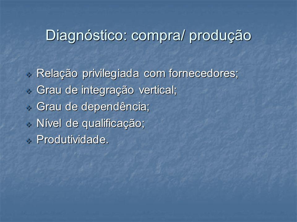 Diagnóstico: compra/ produção Relação privilegiada com fornecedores; Relação privilegiada com fornecedores; Grau de integração vertical; Grau de integ