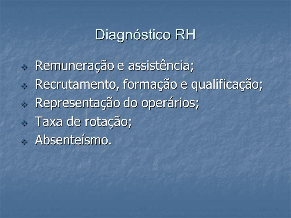Diagnóstico RH Remuneração e assistência; Remuneração e assistência; Recrutamento, formação e qualificação; Recrutamento, formação e qualificação; Rep