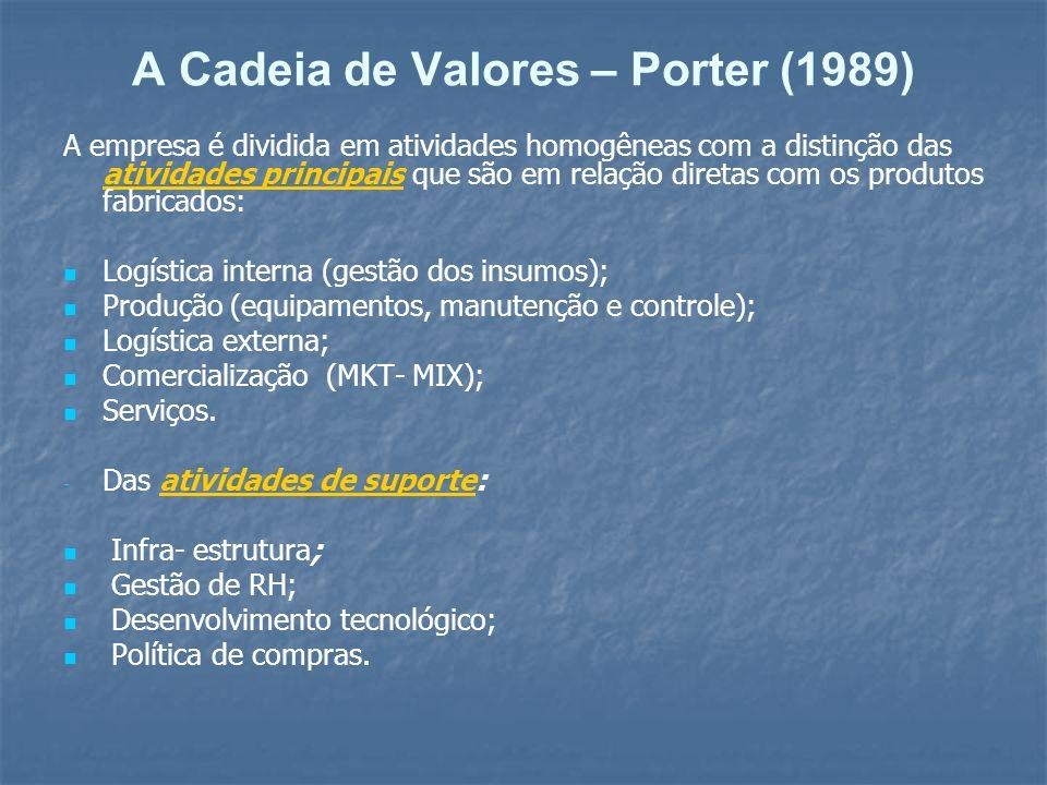 A Cadeia de Valores – Porter (1989) A empresa é dividida em atividades homogêneas com a distinção das atividades principais que são em relação diretas