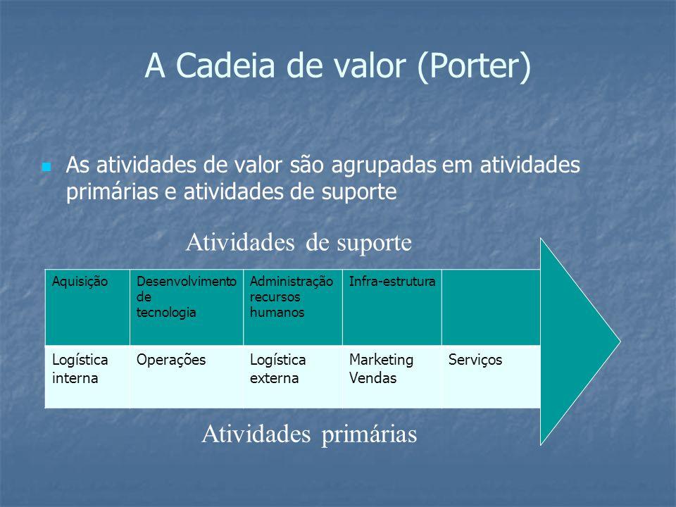 A Cadeia de valor (Porter) As atividades de valor são agrupadas em atividades primárias e atividades de suporte AquisiçãoDesenvolvimento de tecnologia