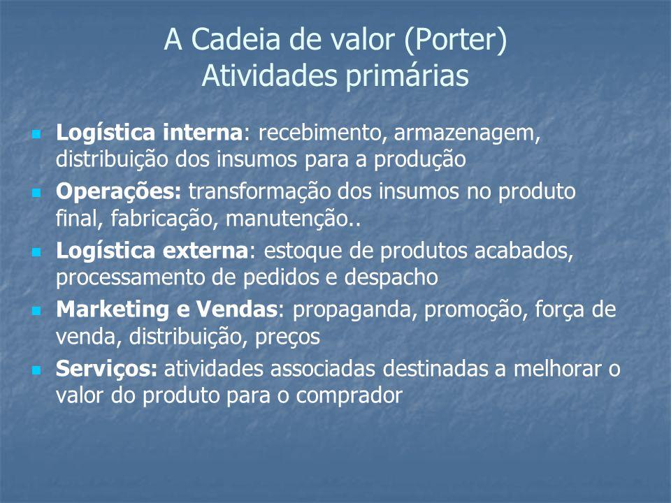 A Cadeia de valor (Porter) Atividades primárias Logística interna: recebimento, armazenagem, distribuição dos insumos para a produção Operações: trans