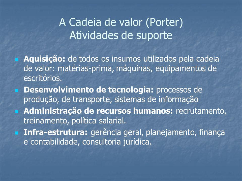 A Cadeia de valor (Porter) Atividades de suporte Aquisição: de todos os insumos utilizados pela cadeia de valor: matérias-prima, máquinas, equipamento