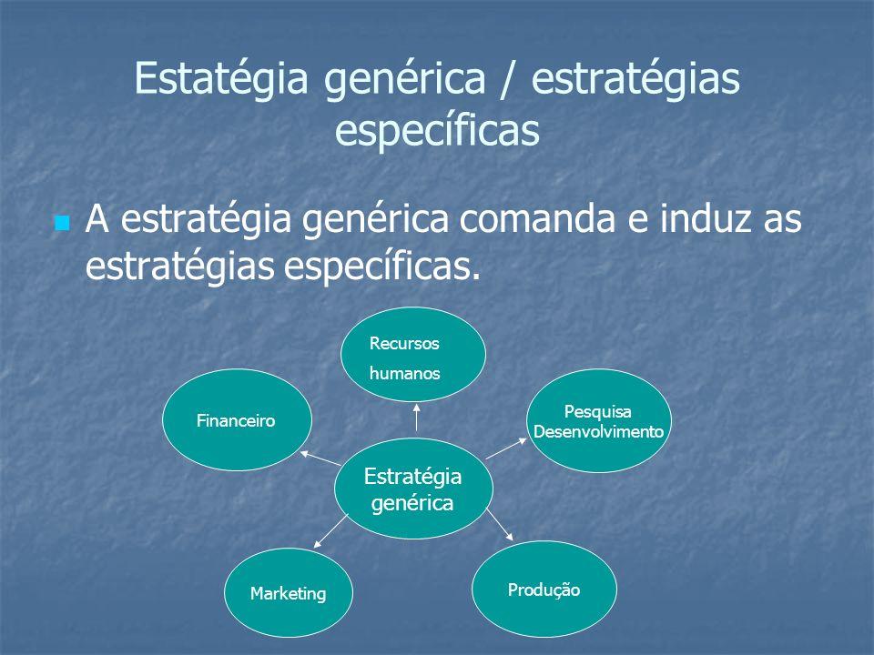 Estatégia genérica / estratégias específicas A estratégia genérica comanda e induz as estratégias específicas. Estratégia genérica Financeiro Pesquisa
