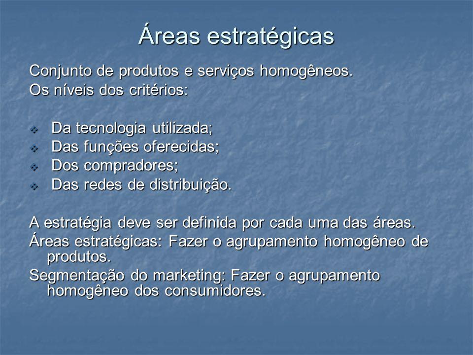 Áreas estratégicas Conjunto de produtos e serviços homogêneos. Os níveis dos critérios: Da tecnologia utilizada; Da tecnologia utilizada; Das funções