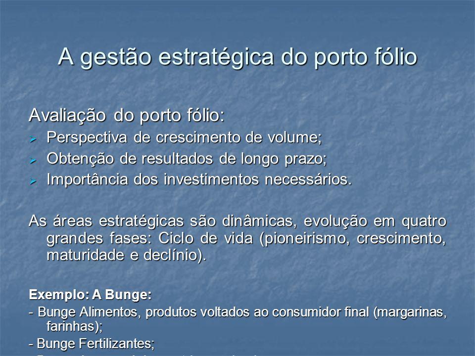 A gestão estratégica do porto fólio Avaliação do porto fólio: Perspectiva de crescimento de volume; Perspectiva de crescimento de volume; Obtenção de