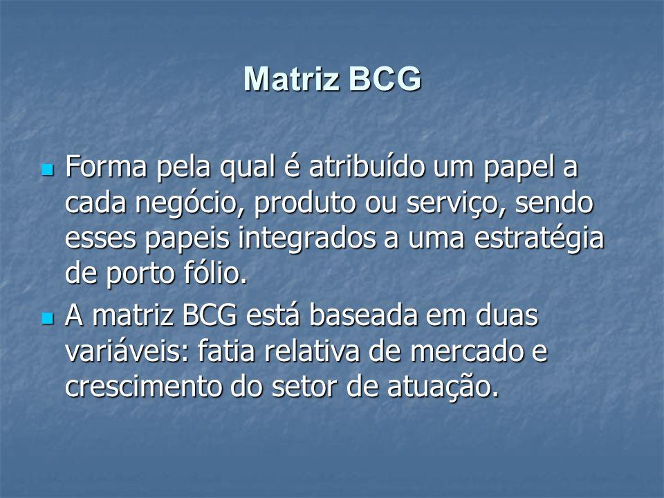 Matriz BCG Forma pela qual é atribuído um papel a cada negócio, produto ou serviço, sendo esses papeis integrados a uma estratégia de porto fólio. For