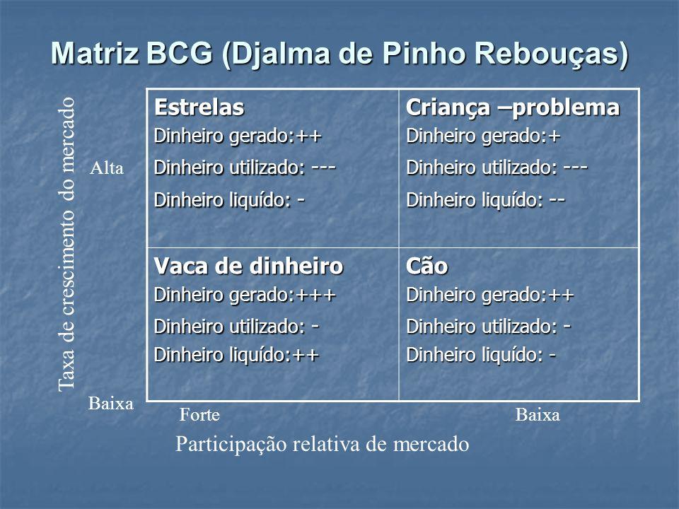 Matriz BCG (Djalma de Pinho Rebouças) Estrelas Dinheiro gerado:++ Dinheiro utilizado: --- Dinheiro liquído: - Criança –problema Dinheiro gerado:+ Dinh
