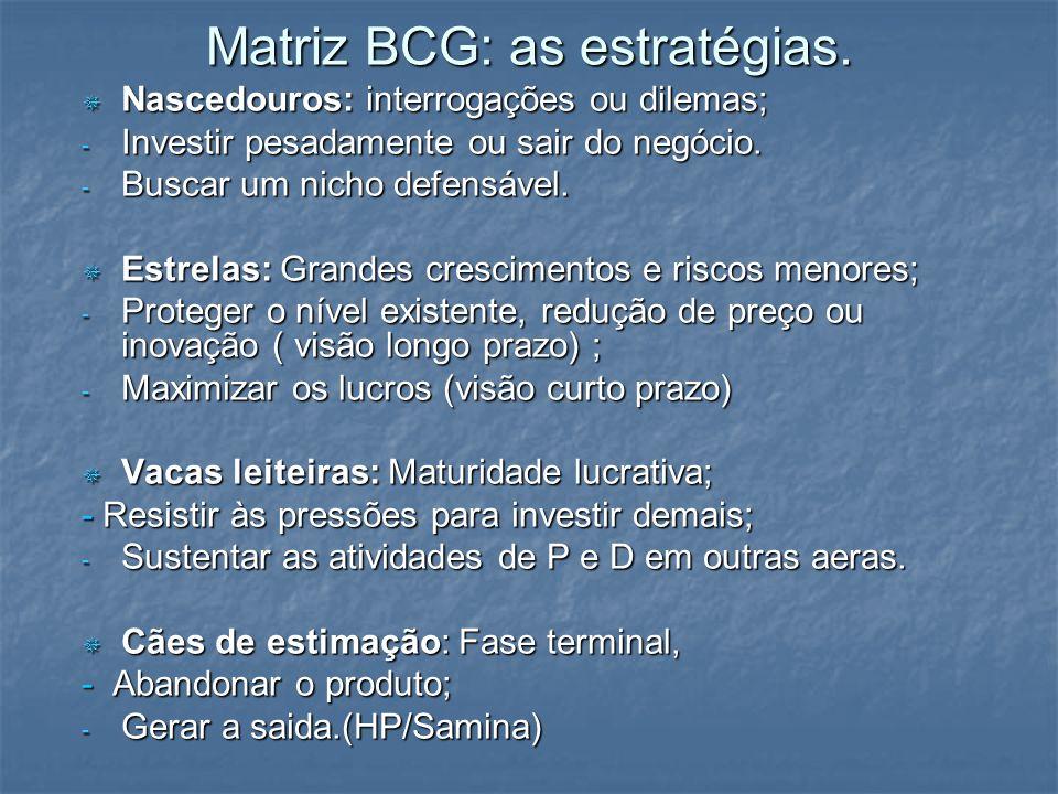 Matriz BCG: as estratégias. Nascedouros: interrogações ou dilemas; Nascedouros: interrogações ou dilemas; - Investir pesadamente ou sair do negócio. -