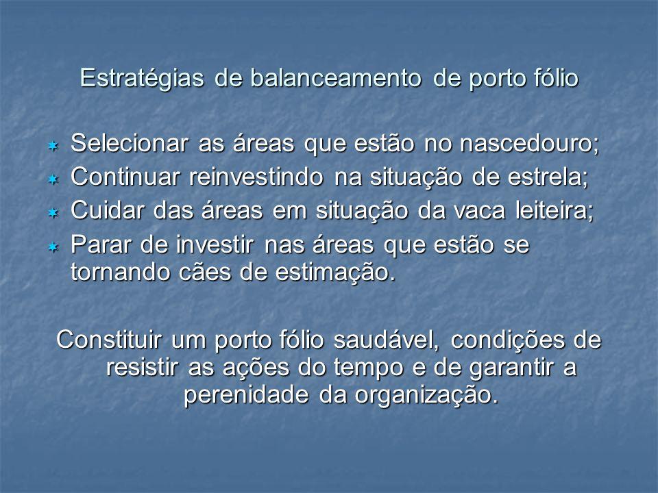 Estratégias de balanceamento de porto fólio Selecionar as áreas que estão no nascedouro; Selecionar as áreas que estão no nascedouro; Continuar reinve