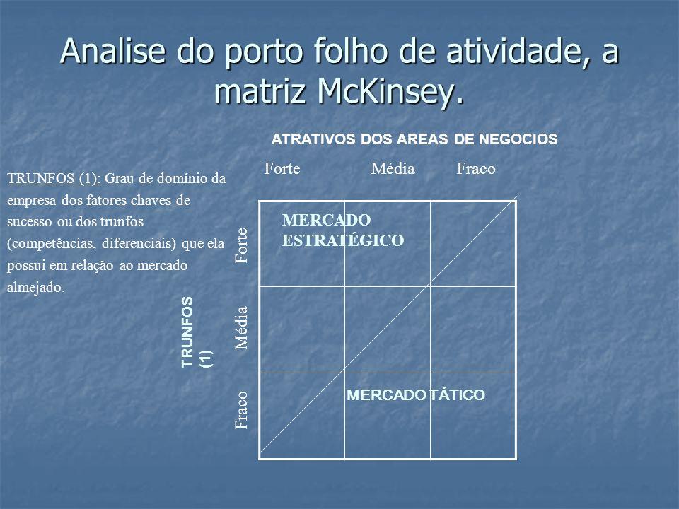 Analise do porto folho de atividade, a matriz McKinsey. ATRATIVOS DOS AREAS DE NEGOCIOS TRUNFOS (1) MERCADO ESTRATÉGICO MERCADO TÁTICO TRUNFOS (1): Gr