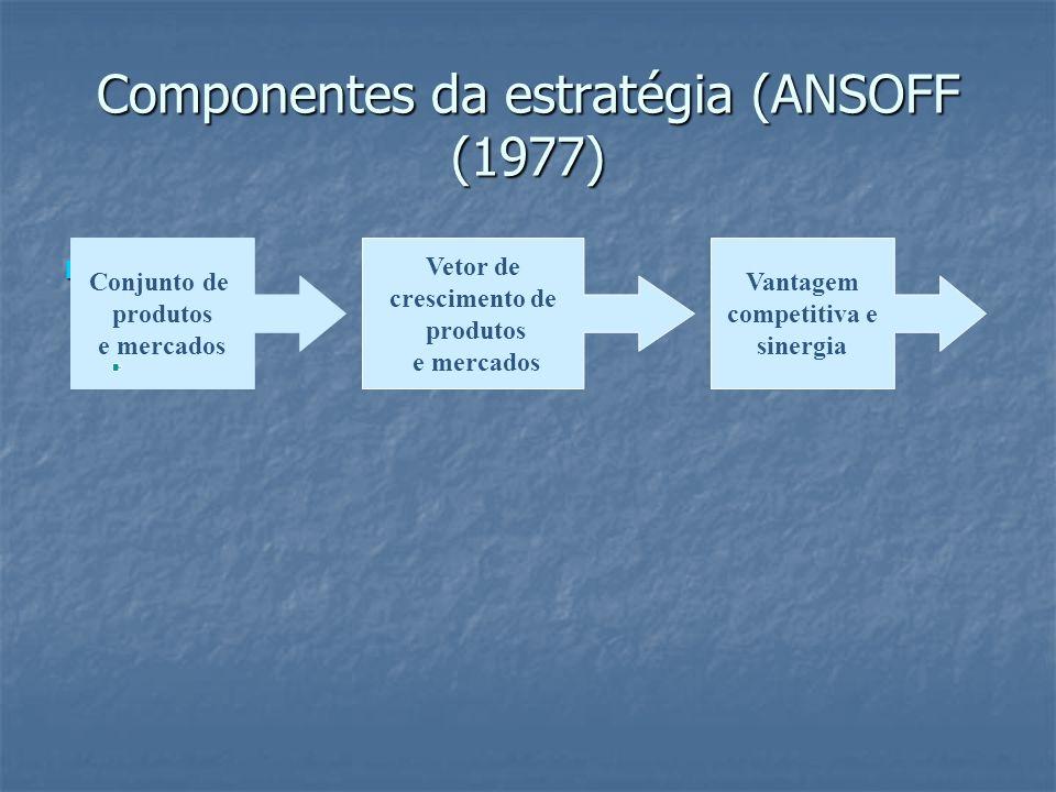 Componentes da estratégia (ANSOFF (1977). Conjunto de produtos e mercados Vetor de crescimento de produtos e mercados Vantagem competitiva e sinergia