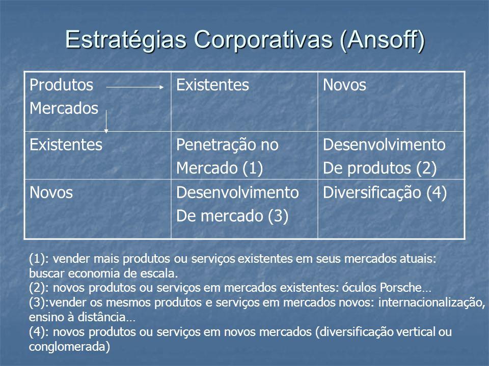 Estratégias Corporativas (Ansoff) Produtos Mercados ExistentesNovos ExistentesPenetração no Mercado (1) Desenvolvimento De produtos (2) NovosDesenvolv