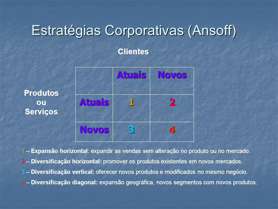 Estratégias Corporativas (Ansoff) AtuaisNovos Atuais12 Novos34 Produtos ou Serviços Clientes 1 – Expansão horizontal: expandir as vendas sem alteração