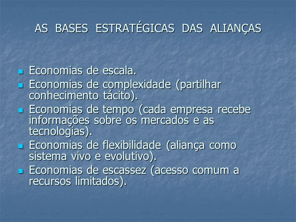AS BASES ESTRATÉGICAS DAS ALIANÇAS Economias de escala. Economias de escala. Economias de complexidade (partilhar conhecimento tácito). Economias de c