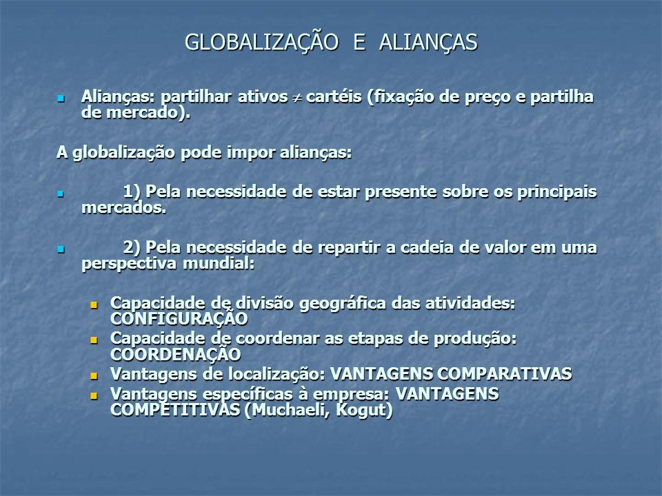 GLOBALIZAÇÃO E ALIANÇAS Alianças: partilhar ativos cartéis (fixação de preço e partilha de mercado). Alianças: partilhar ativos cartéis (fixação de pr