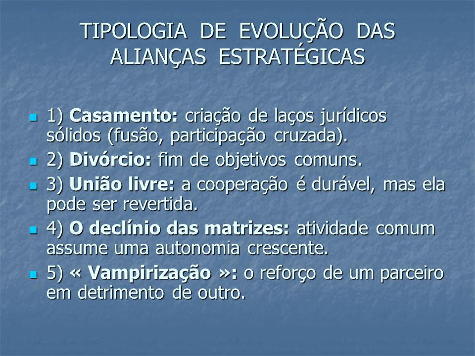 TIPOLOGIA DE EVOLUÇÃO DAS ALIANÇAS ESTRATÉGICAS 1) Casamento: criação de laços jurídicos sólidos (fusão, participação cruzada). 1) Casamento: criação
