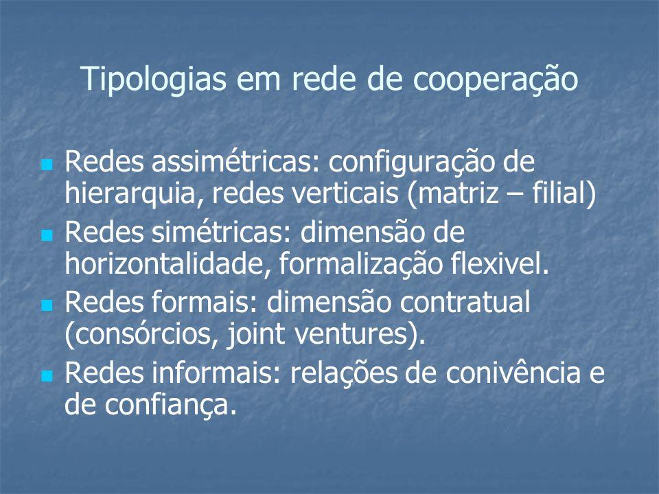 Tipologias em rede de cooperação Redes assimétricas: configuração de hierarquia, redes verticais (matriz – filial) Redes simétricas: dimensão de horiz