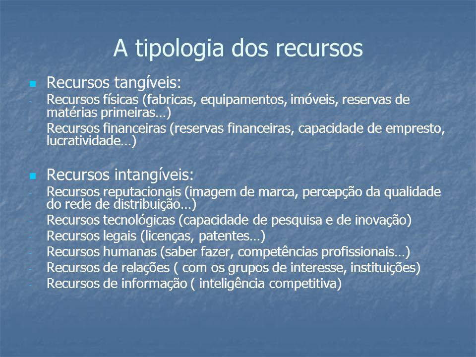 A tipologia dos recursos Recursos tangíveis: - - Recursos físicas (fabricas, equipamentos, imóveis, reservas de matérias primeiras…) - - Recursos fina