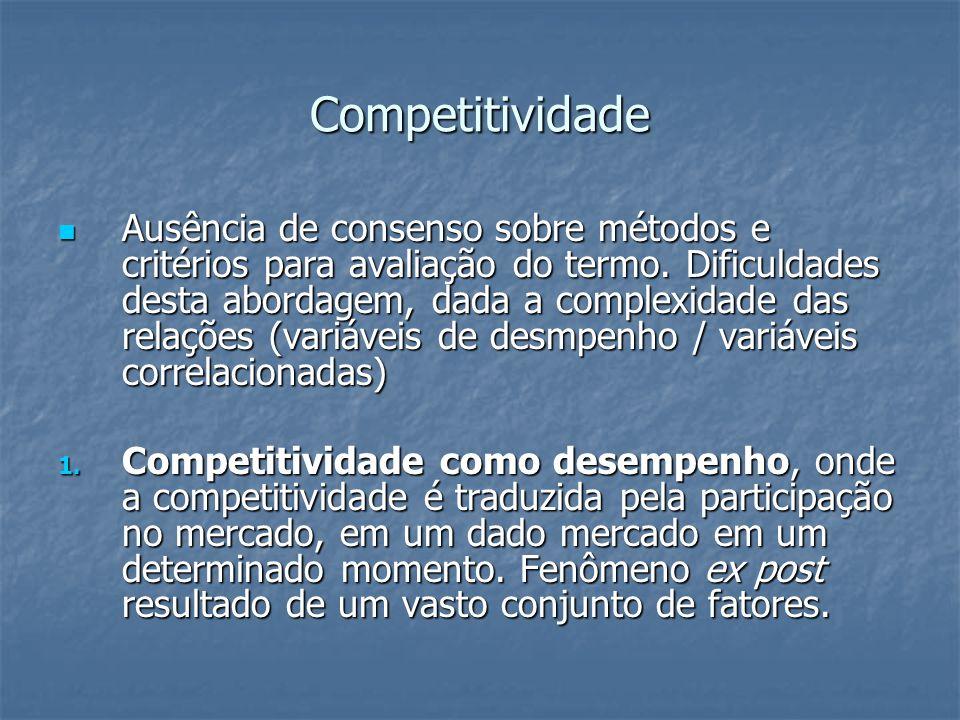 Competitividade Ausência de consenso sobre métodos e critérios para avaliação do termo. Dificuldades desta abordagem, dada a complexidade das relações
