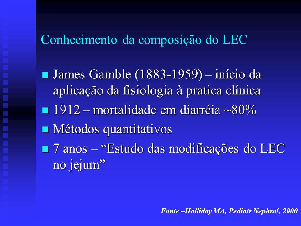 Conhecimento da composição do LEC James Gamble (1883-1959) – início da aplicação da fisiologia à pratica clínica James Gamble (1883-1959) – início da