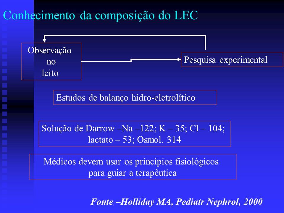 Conhecimento da composição do LEC Observação no leito Pesquisa experimental Estudos de balanço hidro-eletrolítico Solução de Darrow –Na –122; K – 35;