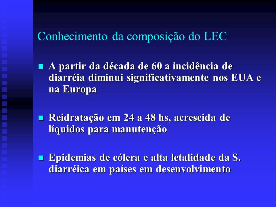 Conhecimento da composição do LEC A partir da década de 60 a incidência de diarréia diminui significativamente nos EUA e na Europa A partir da década