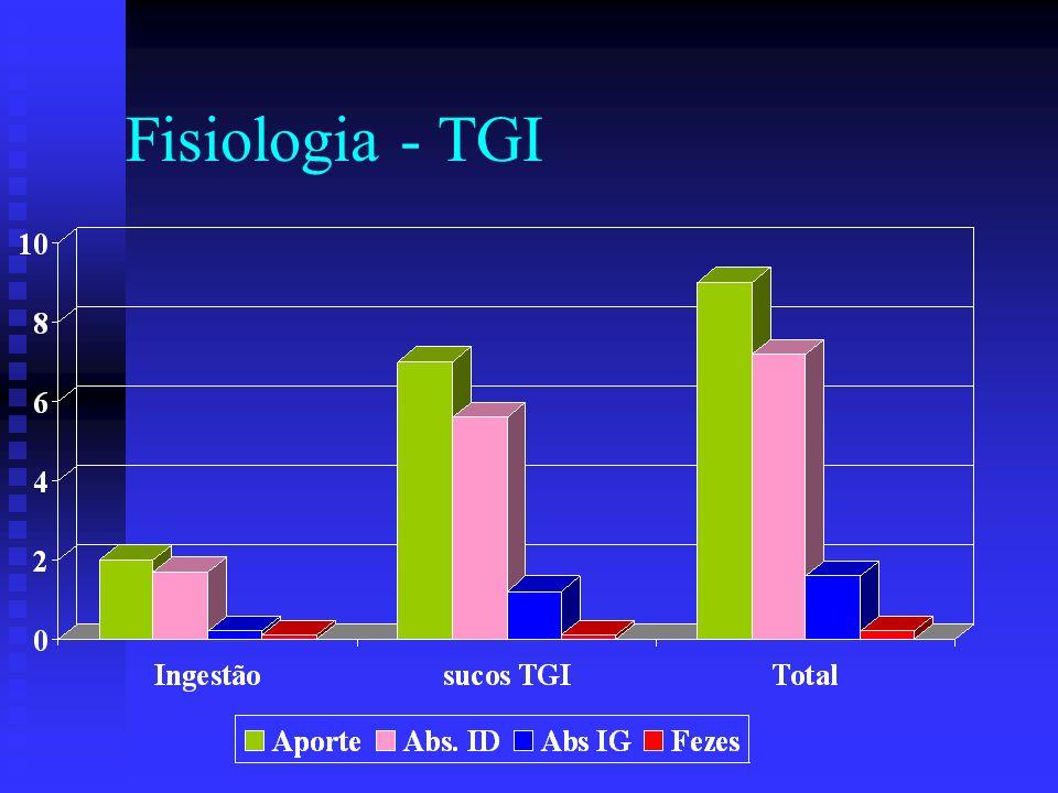 Fisiologia - TGI