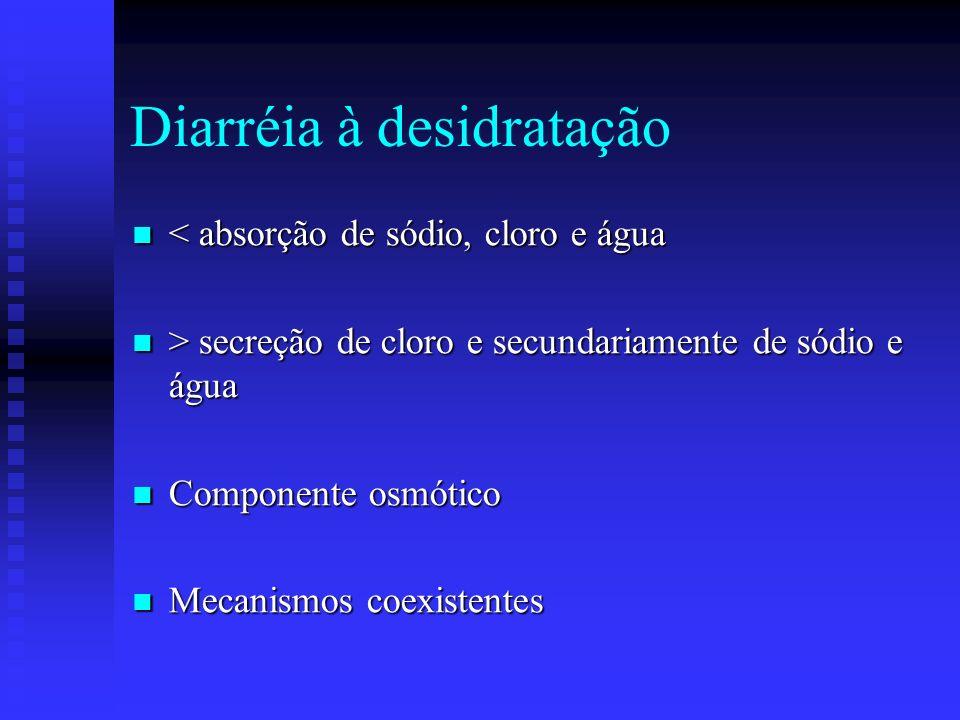 Diarréia à desidratação < absorção de sódio, cloro e água < absorção de sódio, cloro e água > secreção de cloro e secundariamente de sódio e água > se