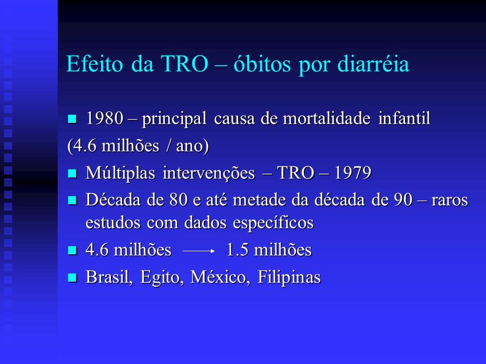 Efeito da TRO – óbitos por diarréia 1980 – principal causa de mortalidade infantil 1980 – principal causa de mortalidade infantil (4.6 milhões / ano)