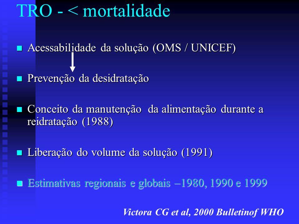 TRO - < mortalidade Acessabilidade da solução (OMS / UNICEF) Acessabilidade da solução (OMS / UNICEF) Prevenção da desidratação Prevenção da desidrata