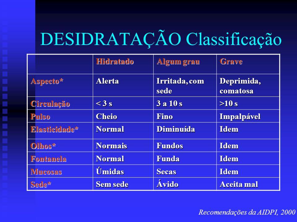 DESIDRATAÇÃO Classificação Hidratado Algum grau Grave Aspecto*Alerta Irritada, com sede Deprimida, comatosa Circulação < 3 s 3 a 10 s >10 s PulsoCheio