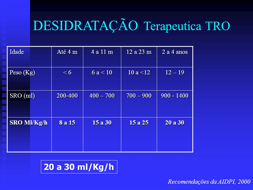 DESIDRATAÇÃO Terapeutica TRO Recomendações da AIDPI, 2000 Idade Até 4 m 4 a 11 m 12 a 23 m 2 a 4 anos Peso (Kg) < 6 6 a < 10 10 a <12 12 – 19 SRO (ml)