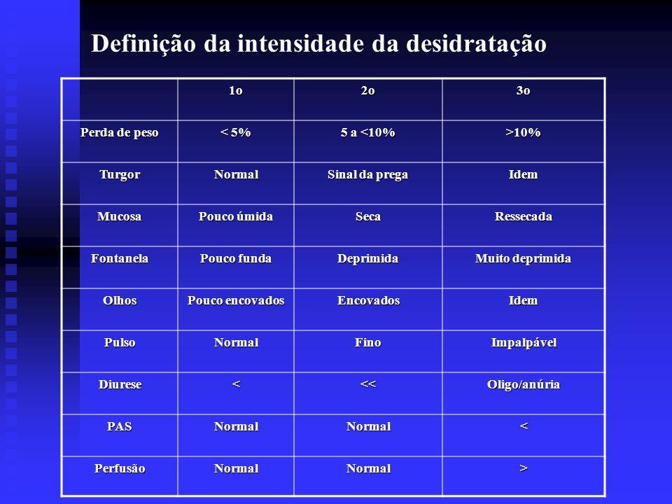 Definição da intensidade da desidratação1o2o3o Perda de peso < 5% 5 a <10% >10% TurgorNormal Sinal da prega Idem Mucosa Pouco úmida SecaRessecada Font