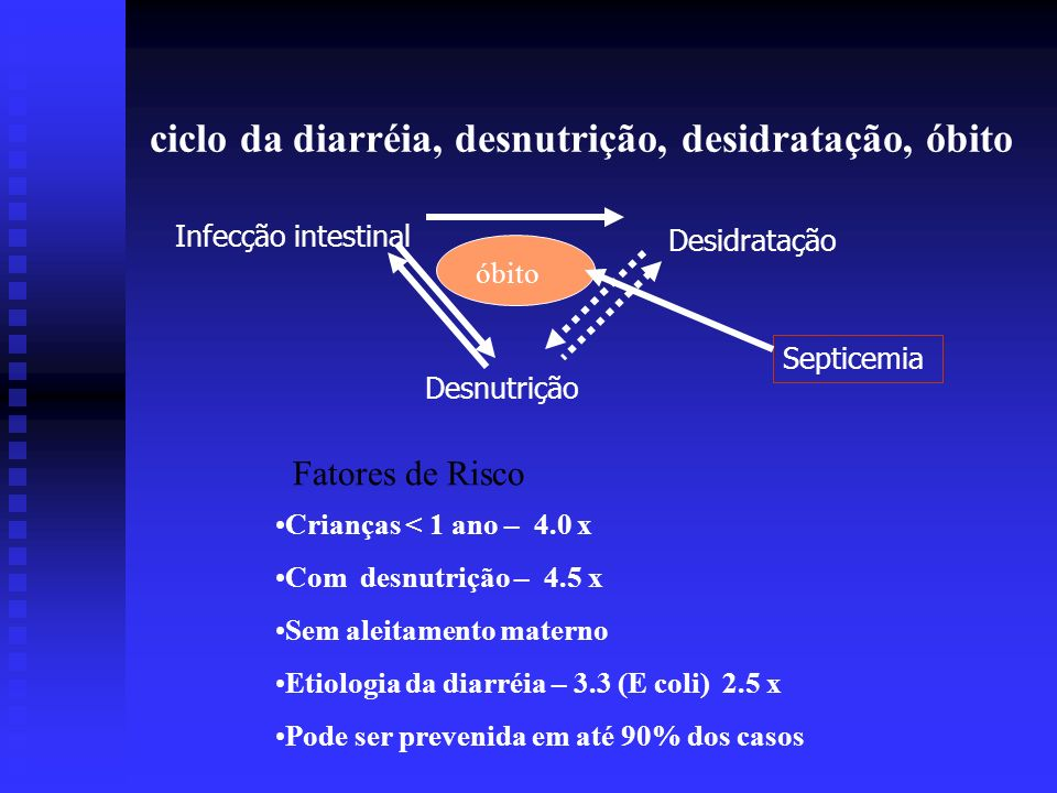 ciclo da diarréia, desnutrição, desidratação, óbito Desnutrição Desidratação Infecção intestinal óbito Septicemia Crianças < 1 ano – 4.0 x Com desnutr