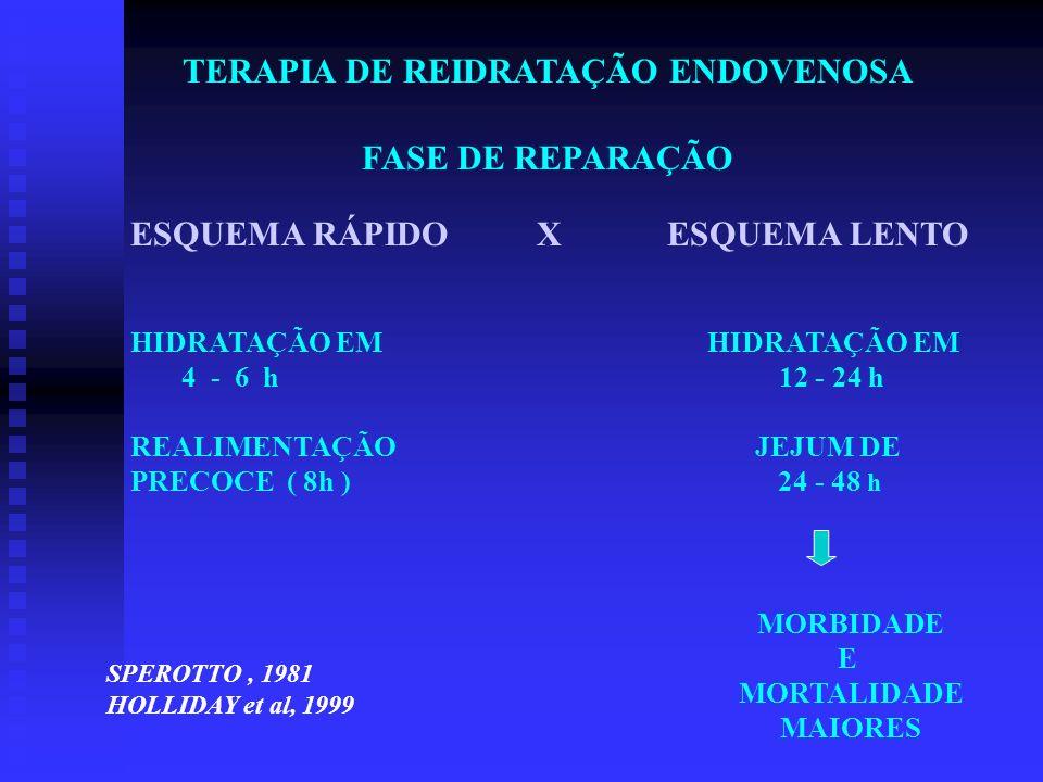 TERAPIA DE REIDRATAÇÃO ENDOVENOSA FASE DE REPARAÇÃO ESQUEMA RÁPIDO X ESQUEMA LENTO HIDRATAÇÃO EM 4 - 6 h 12 - 24 h REALIMENTAÇÃO JEJUM DE PRECOCE ( 8h